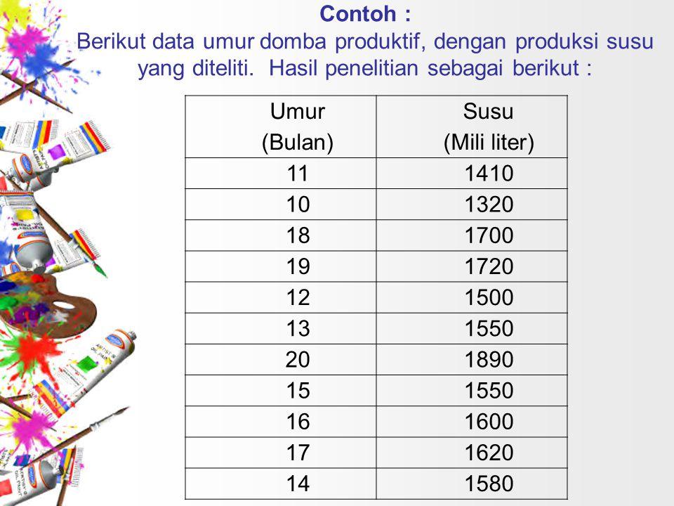 Contoh : Berikut data umur domba produktif, dengan produksi susu yang diteliti. Hasil penelitian sebagai berikut :