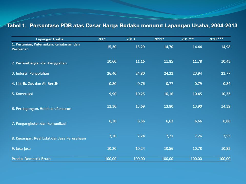 Tabel 1. Persentase PDB atas Dasar Harga Berlaku menurut Lapangan Usaha, 2004-2013