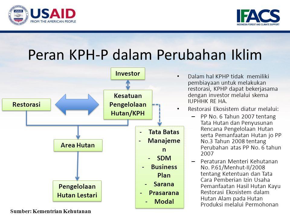 Peran KPH-P dalam Perubahan Iklim