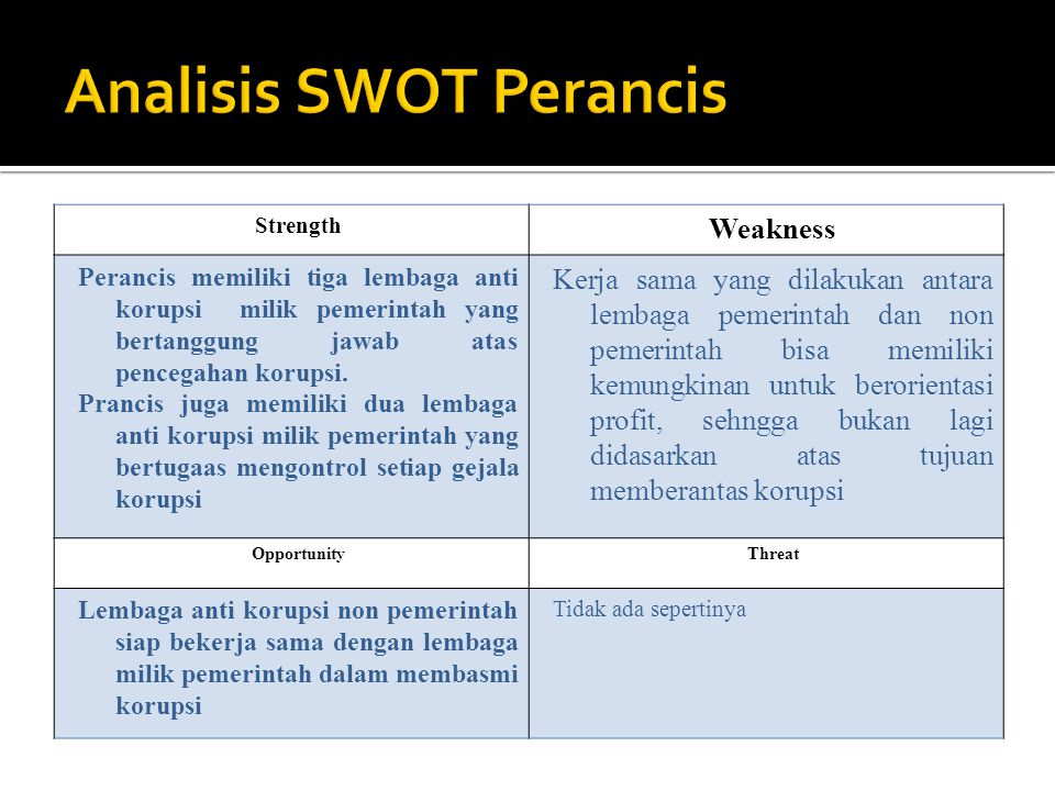 Analisis SWOT Perancis