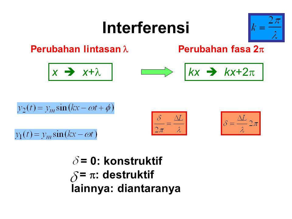 Interferensi x  x+l kx  kx+2p = 0: konstruktif = p: destruktif