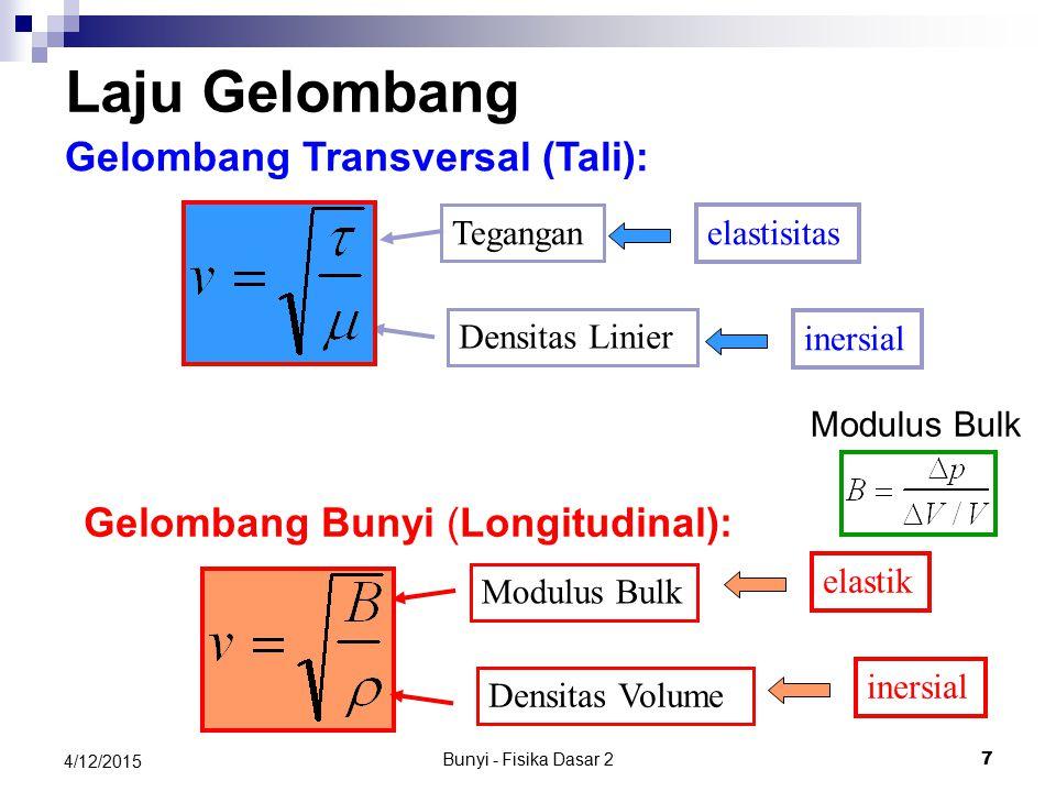 Laju Gelombang Gelombang Transversal (Tali):