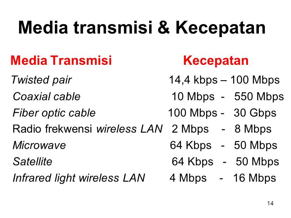 Media transmisi & Kecepatan