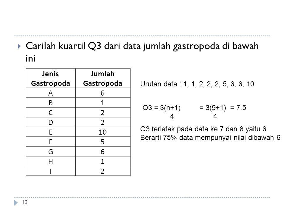 Carilah kuartil Q3 dari data jumlah gastropoda di bawah ini