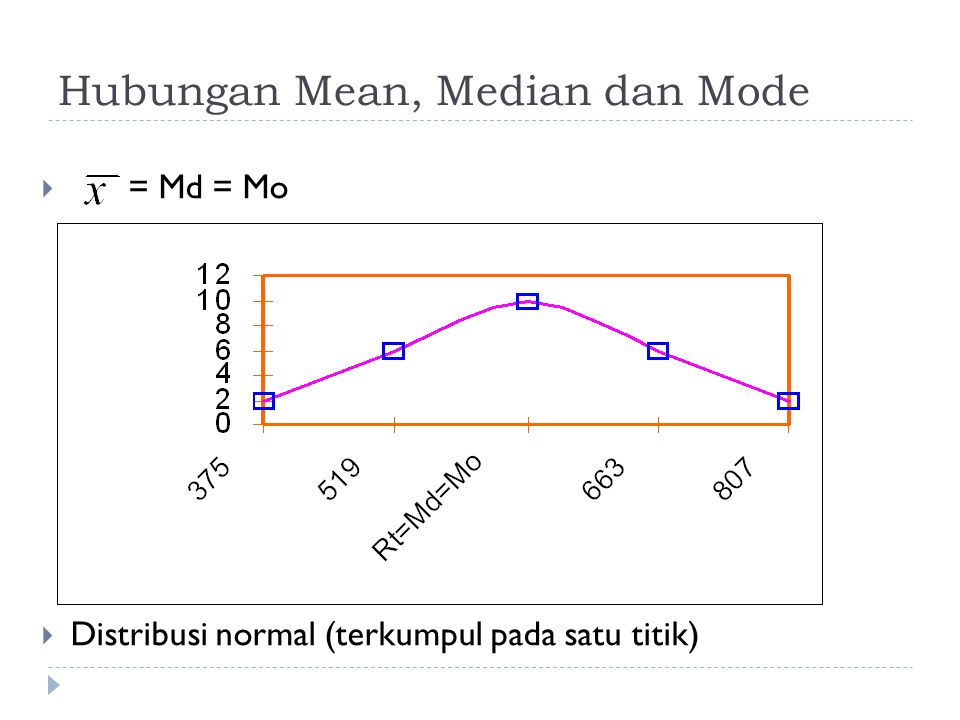 Hubungan Mean, Median dan Mode