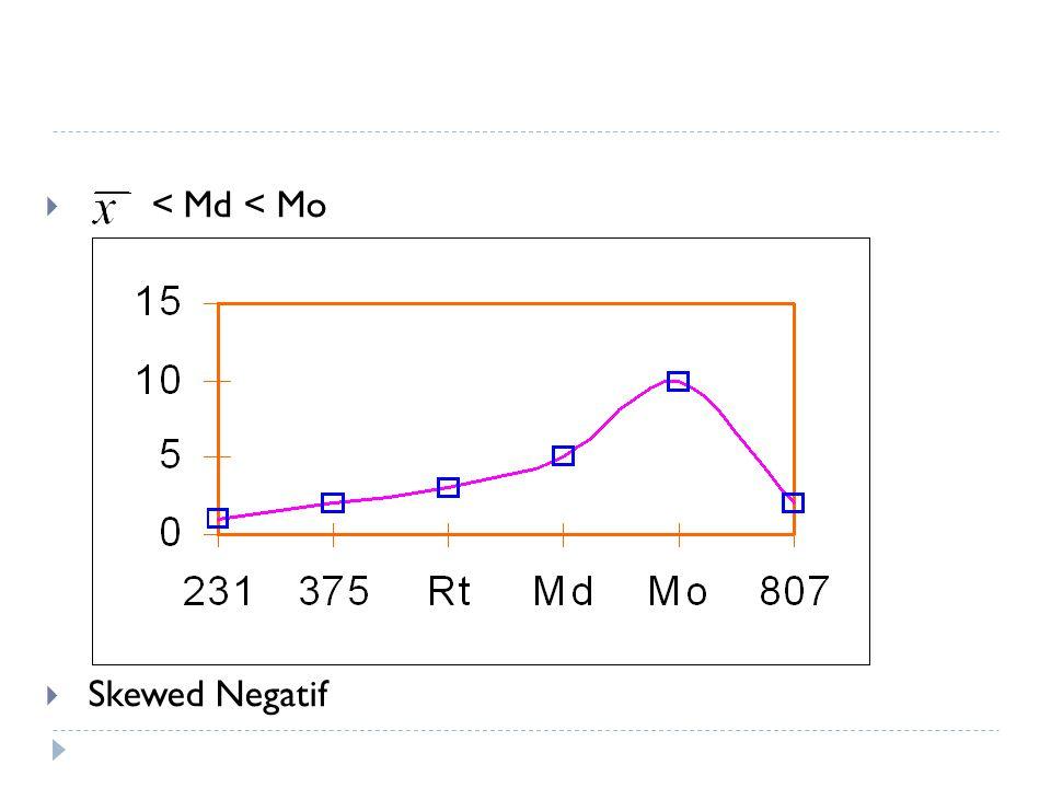 < Md < Mo Skewed Negatif