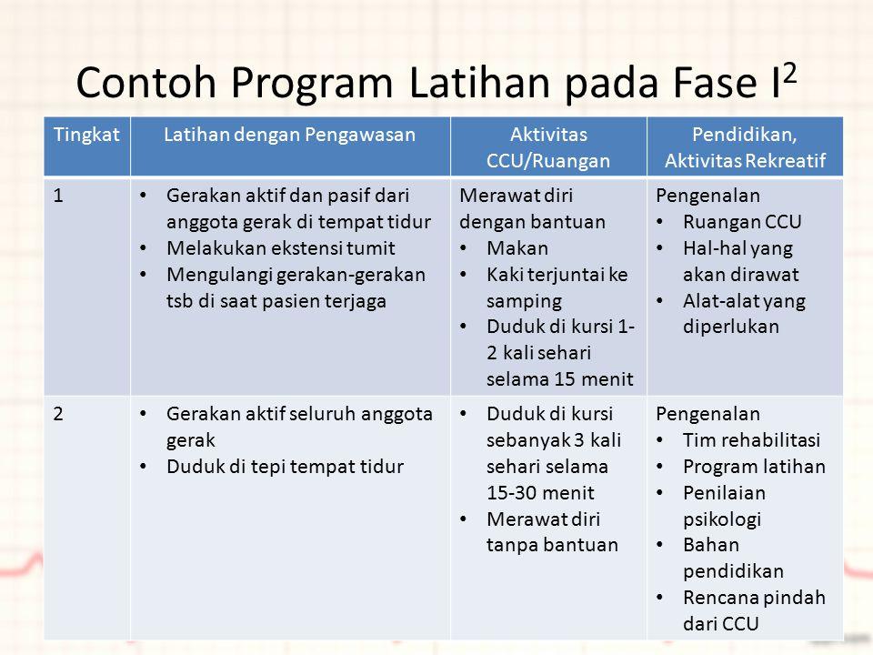Contoh Program Latihan pada Fase I2