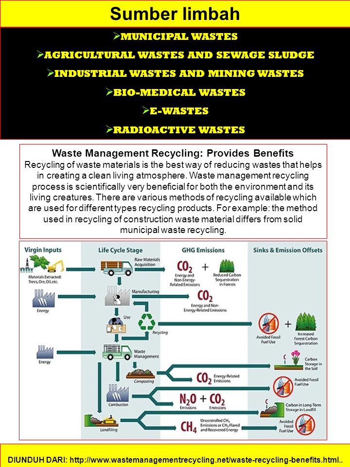 Waste Management Recycling: Provides Benefits
