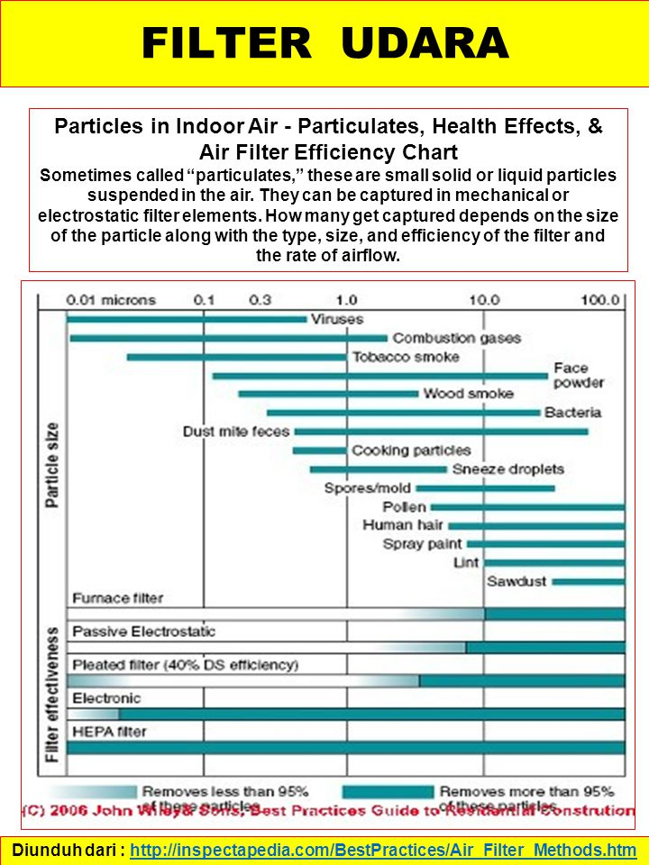 FILTER UDARA Particles in Indoor Air - Particulates, Health Effects, & Air Filter Efficiency Chart.