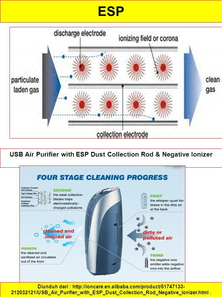 USB Air Purifier with ESP Dust Collection Rod & Negative Ionizer