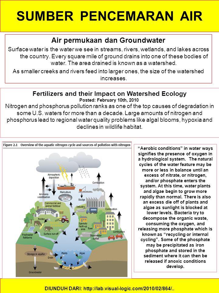 SUMBER PENCEMARAN AIR Air permukaan dan Groundwater