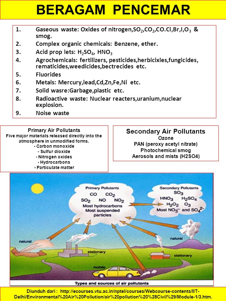Primary Air Pollutants Secondary Air Pollutants