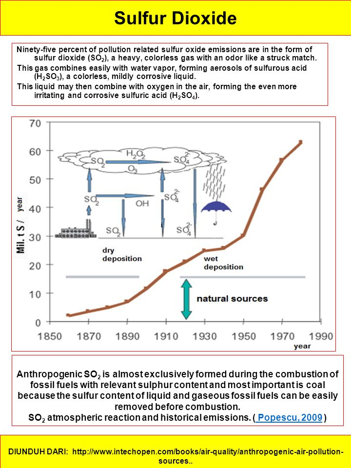 SO2 atmospheric reaction and historical emissions. ( Popescu, 2009 )