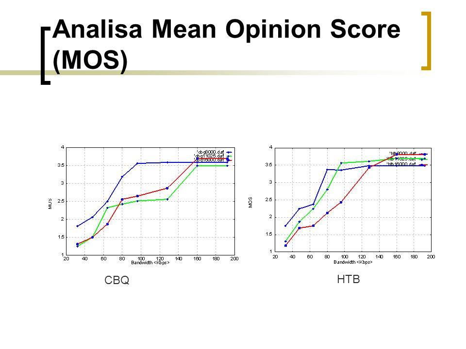 Analisa Mean Opinion Score (MOS)