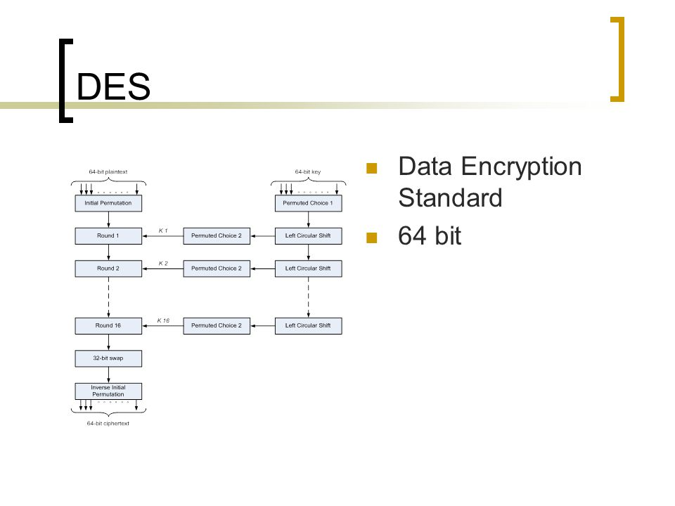 DES Data Encryption Standard 64 bit