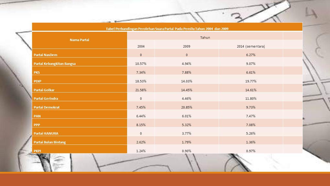 Tabel Perbandingan Perolehan Suara Partai Pada Pemilu Tahun 2004 dan 2009
