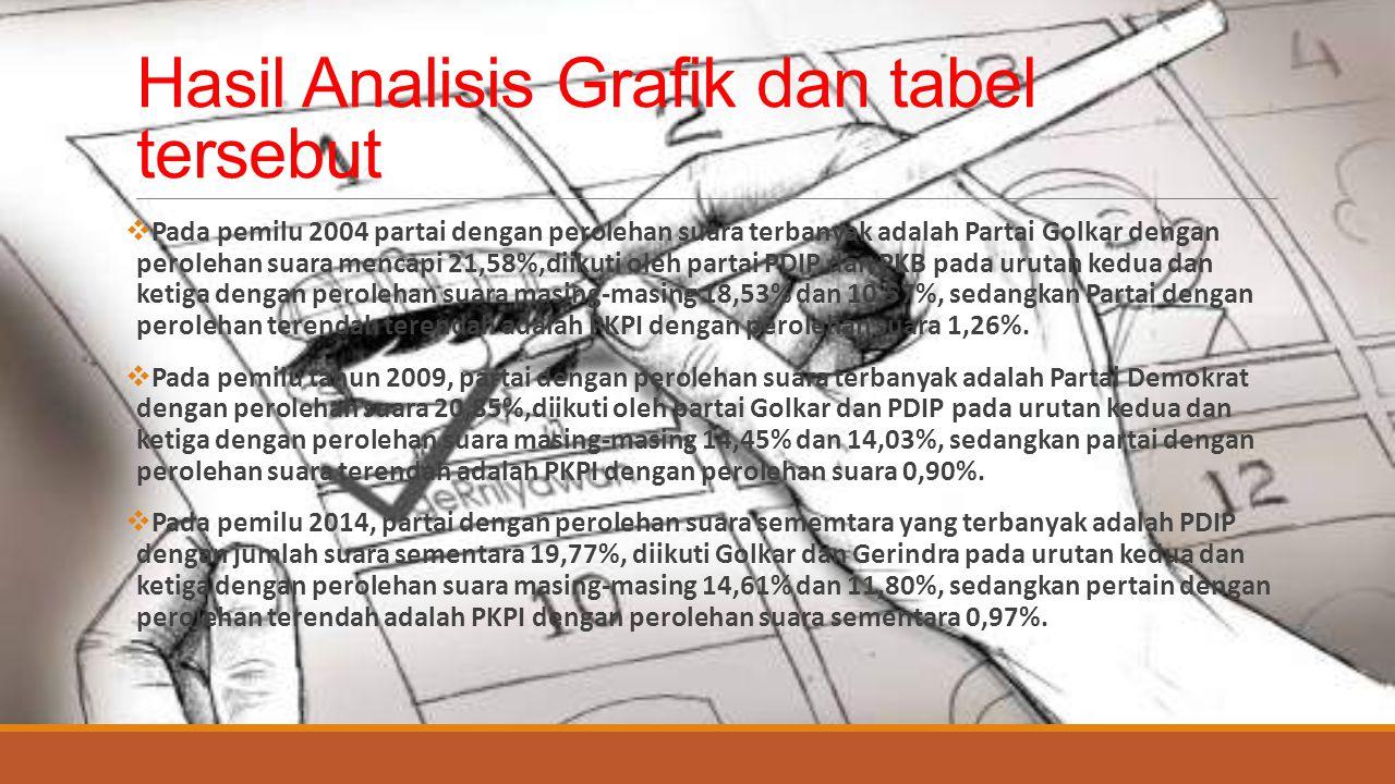 Hasil Analisis Grafik dan tabel tersebut