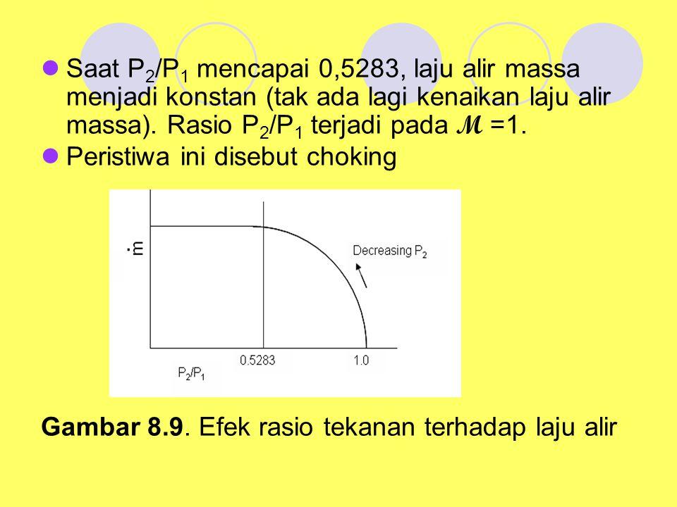 Saat P2/P1 mencapai 0,5283, laju alir massa menjadi konstan (tak ada lagi kenaikan laju alir massa). Rasio P2/P1 terjadi pada M =1.