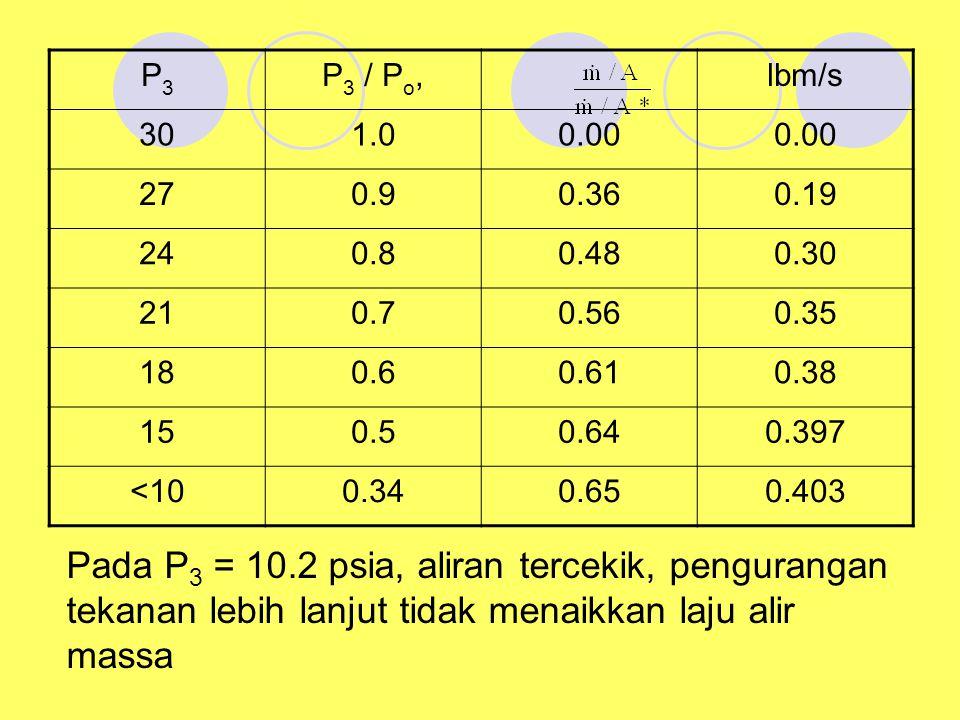 P3 P3 / Po, lbm/s. 30. 1.0. 0.00. 27. 0.9. 0.36. 0.19. 24. 0.8. 0.48. 0.30. 21. 0.7. 0.56.