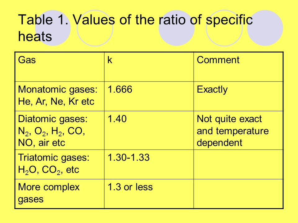 Table 1. Values of the ratio of specific heats