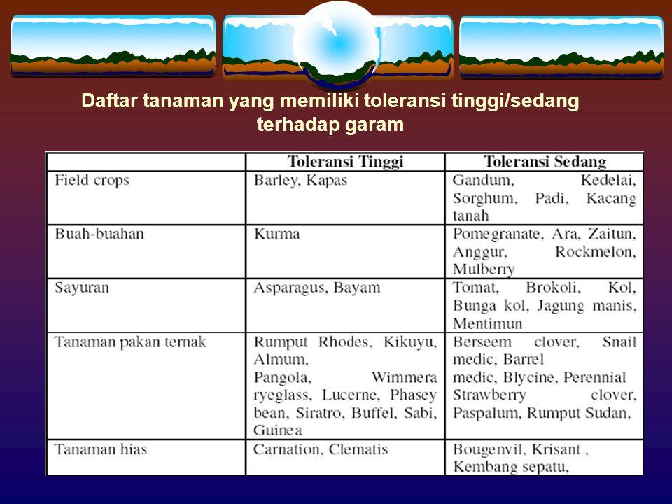 Daftar tanaman yang memiliki toleransi tinggi/sedang terhadap garam