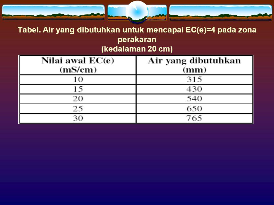 Tabel. Air yang dibutuhkan untuk mencapai EC(e)=4 pada zona perakaran (kedalaman 20 cm)