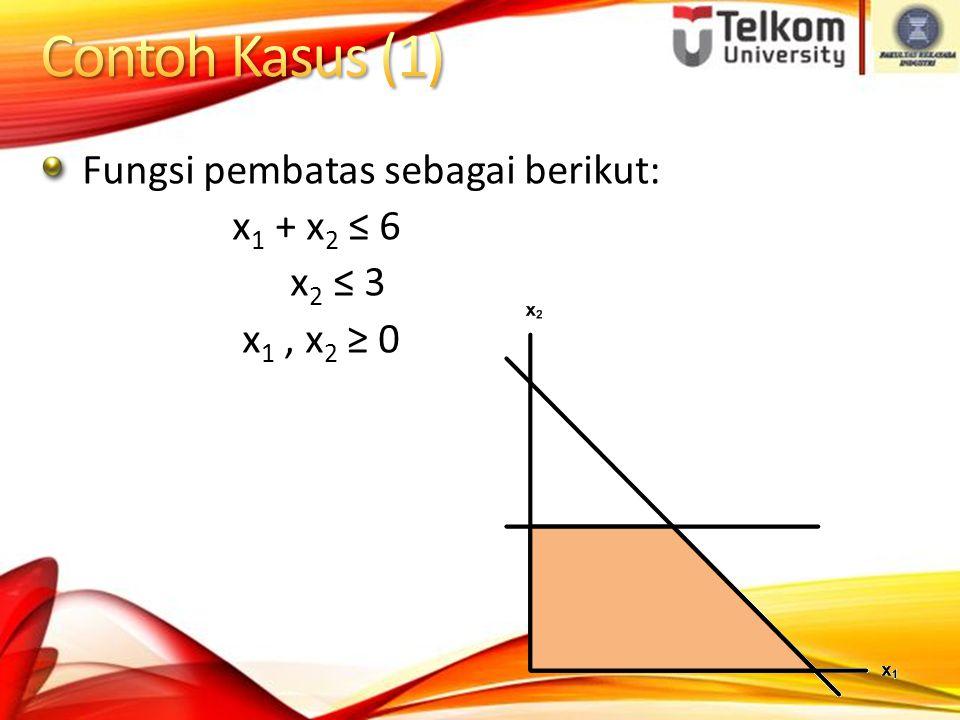 Contoh Kasus (1) Fungsi pembatas sebagai berikut: x1 + x2 ≤ 6 x2 ≤ 3
