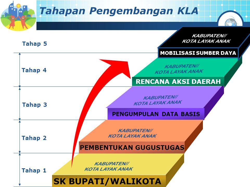 Tahapan Pengembangan KLA