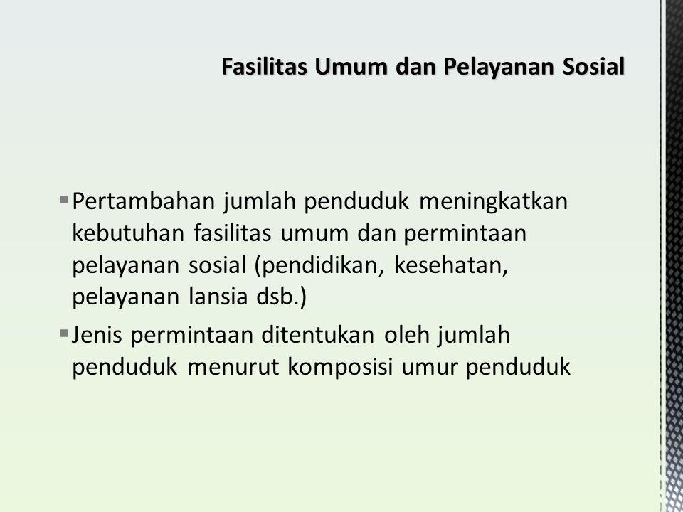 Fasilitas Umum dan Pelayanan Sosial
