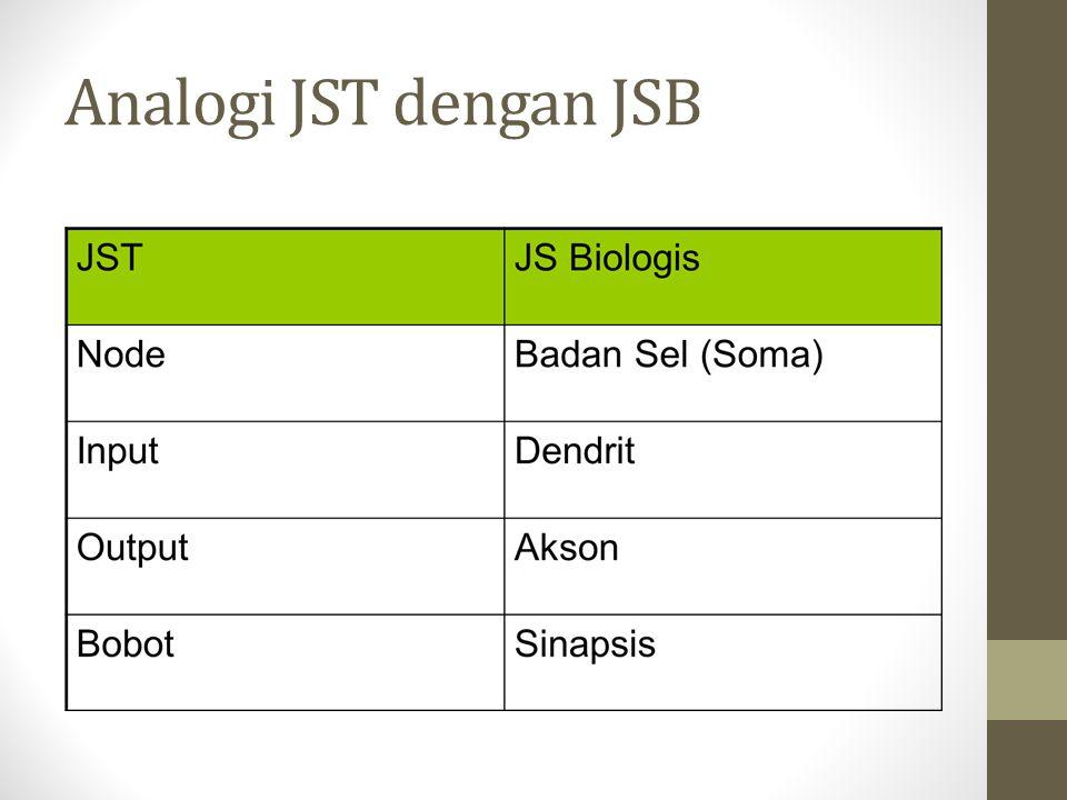 Analogi JST dengan JSB
