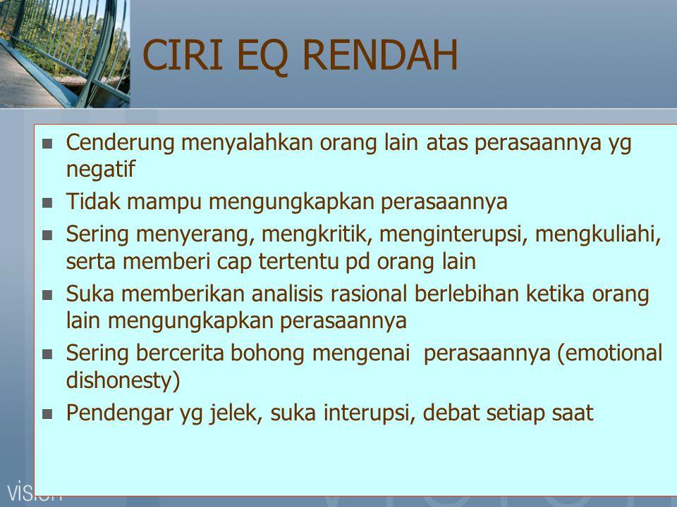 CIRI EQ RENDAH Cenderung menyalahkan orang lain atas perasaannya yg negatif. Tidak mampu mengungkapkan perasaannya.