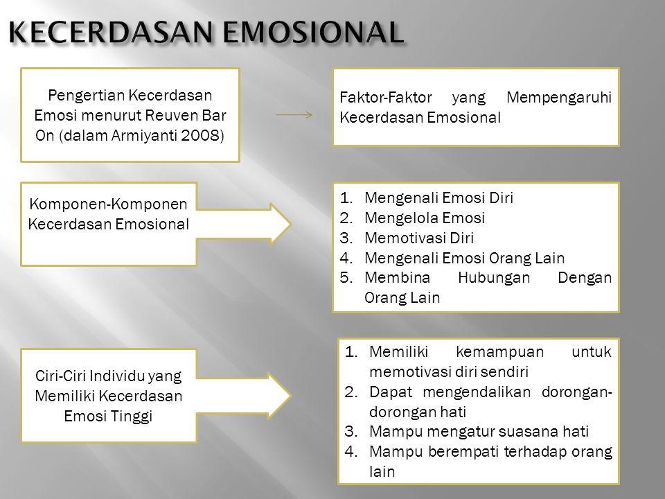 KECERDASAN EMOSIONAL Pengertian Kecerdasan Emosi menurut Reuven Bar On (dalam Armiyanti 2008) Faktor-Faktor yang Mempengaruhi Kecerdasan Emosional.