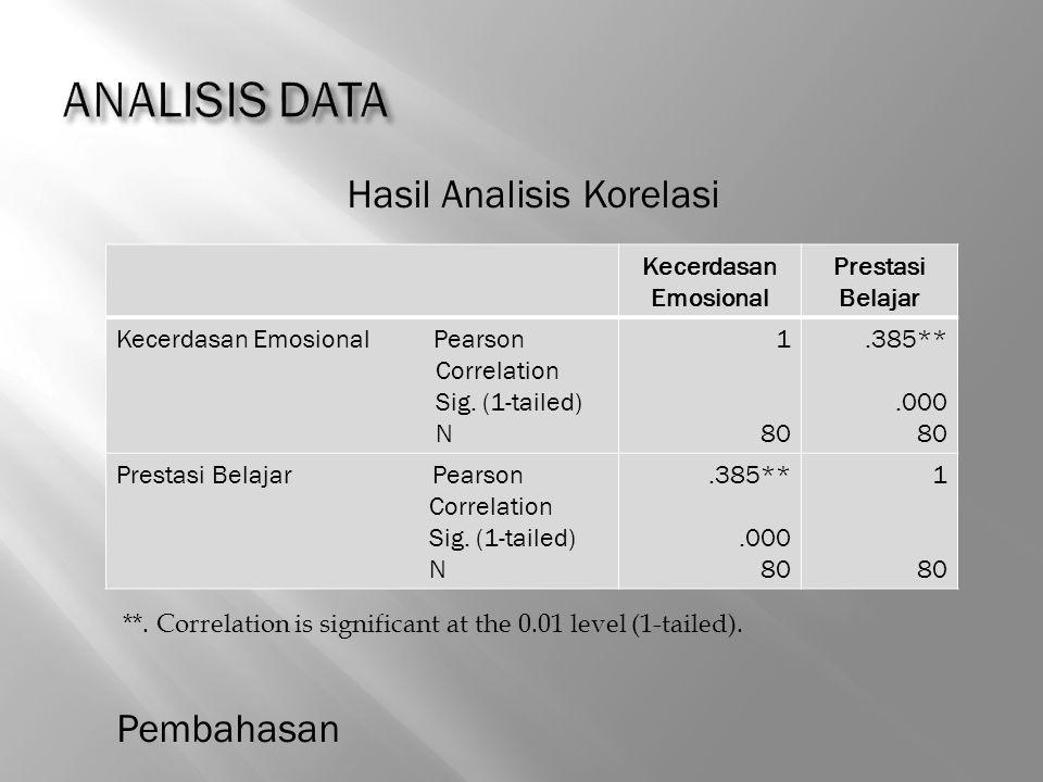 Hasil Analisis Korelasi