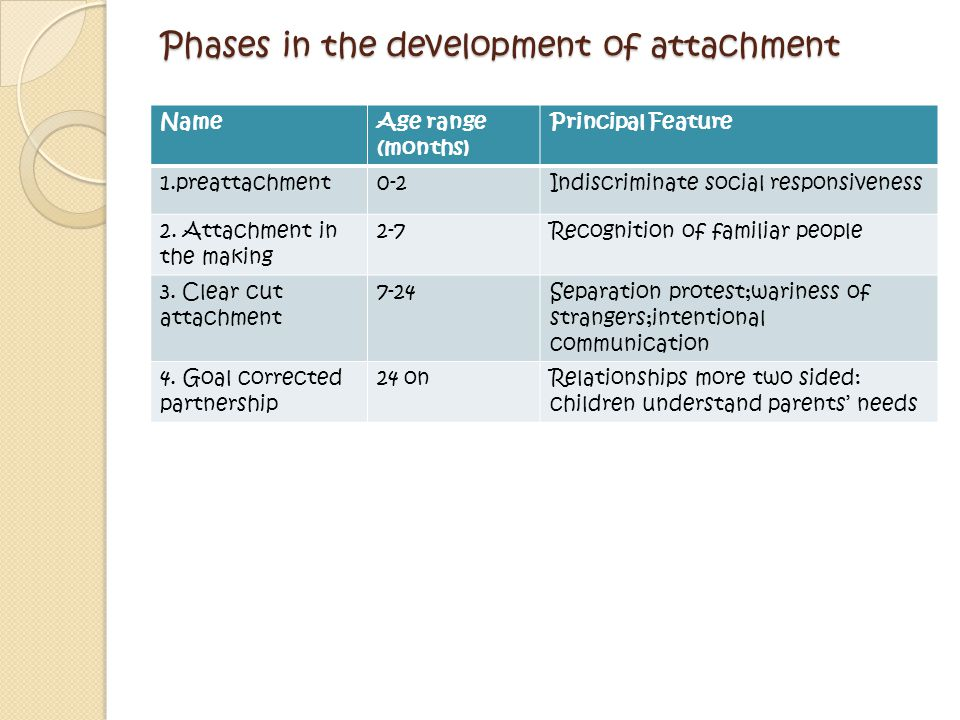 Phases in the development of attachment