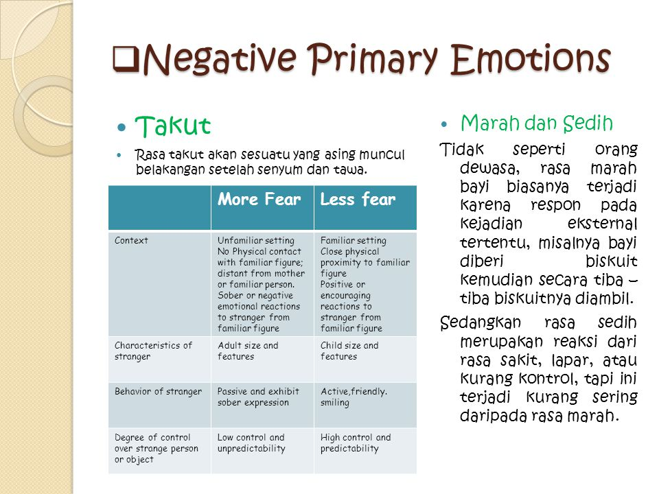 Negative Primary Emotions