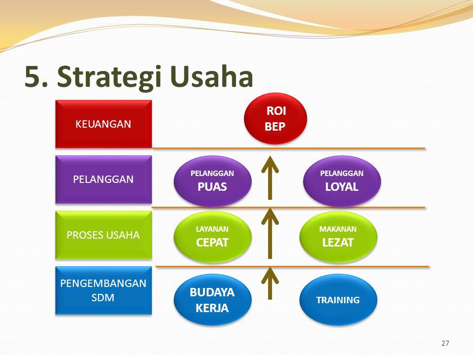 5. Strategi Usaha ROI BEP BUDAYA KERJA KEUANGAN PELANGGAN PROSES USAHA