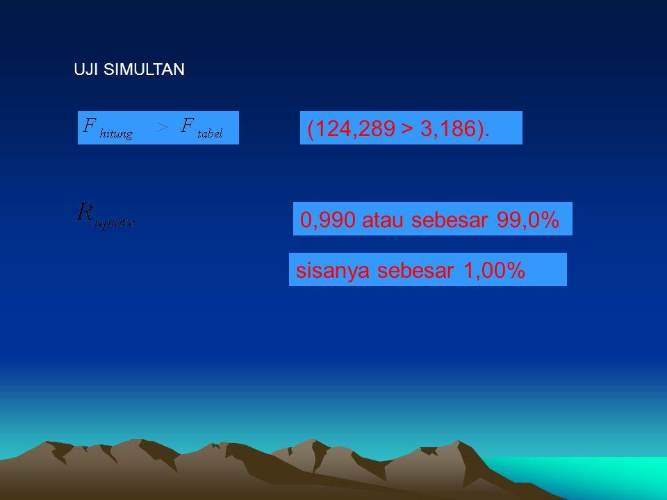 (124,289 > 3,186). 0,990 atau sebesar 99,0% sisanya sebesar 1,00%