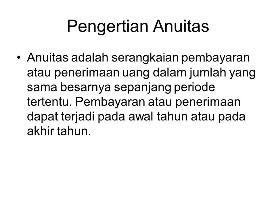 Pengertian Anuitas