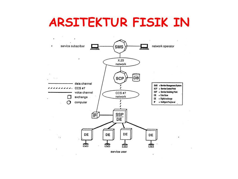 ARSITEKTU R FISIK IN