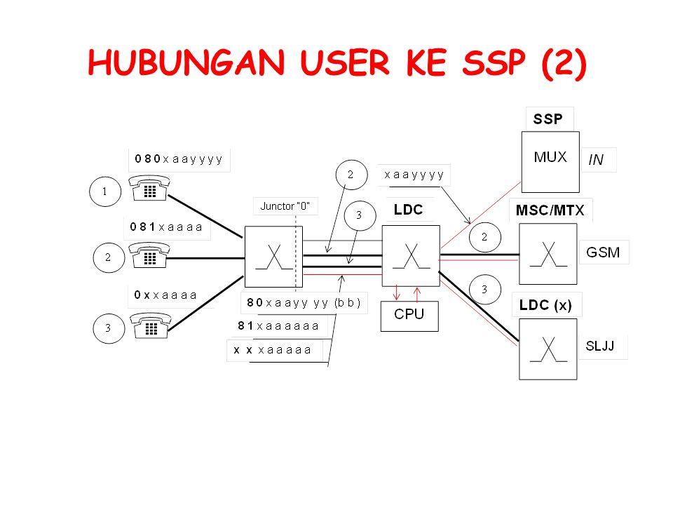 HUBUNGAN USER KE SSP (2)