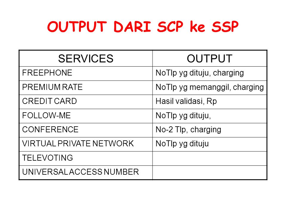 OUTPUT DARI SCP ke SSP SERVICES OUTPUT FREEPHONE