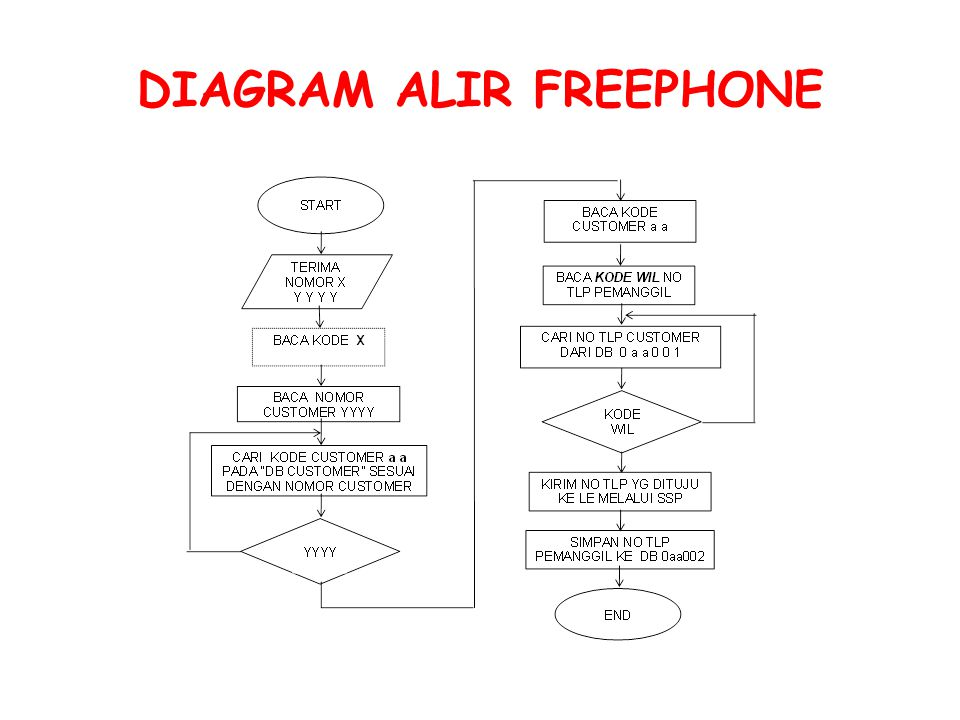 DIAGRAM ALIR FREEPHONE
