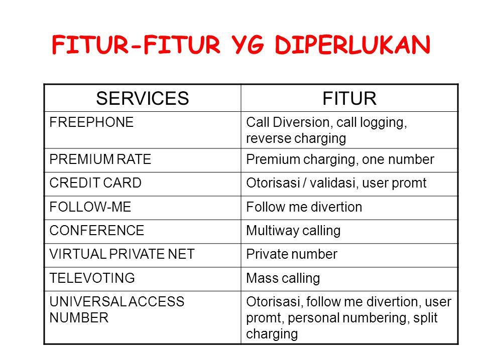 FITUR-FITUR YG DIPERLUKAN