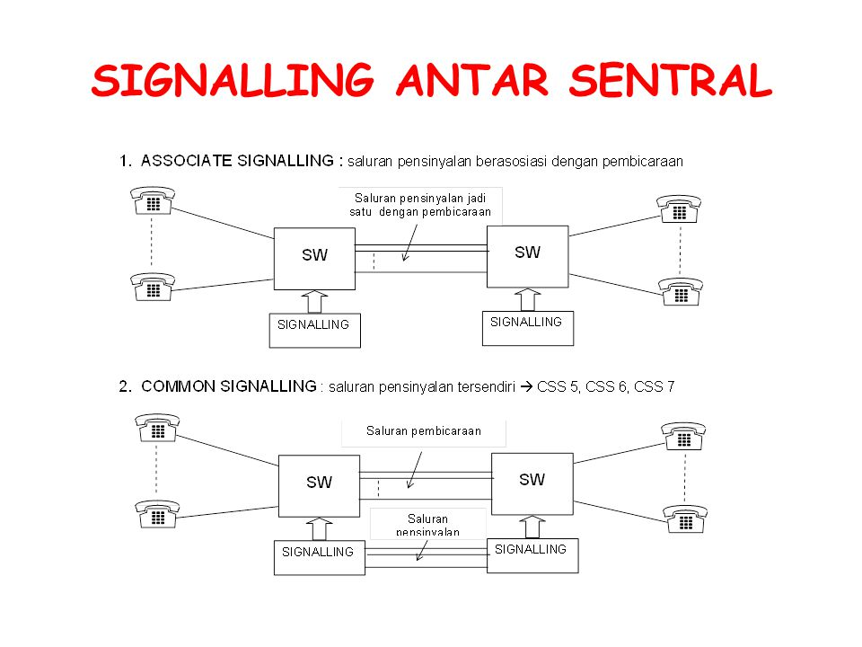 SIGNALLING ANTAR SENTRAL