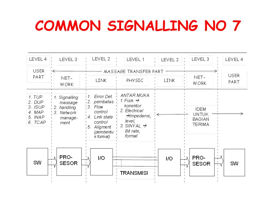 COMMON SIGNALLING NO 7