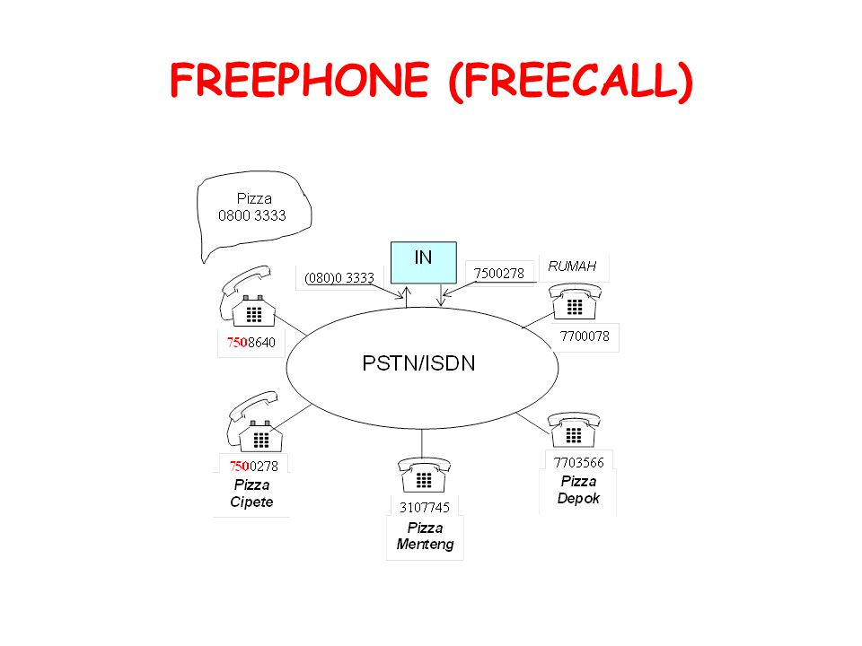 FREEPHONE (FREECALL)