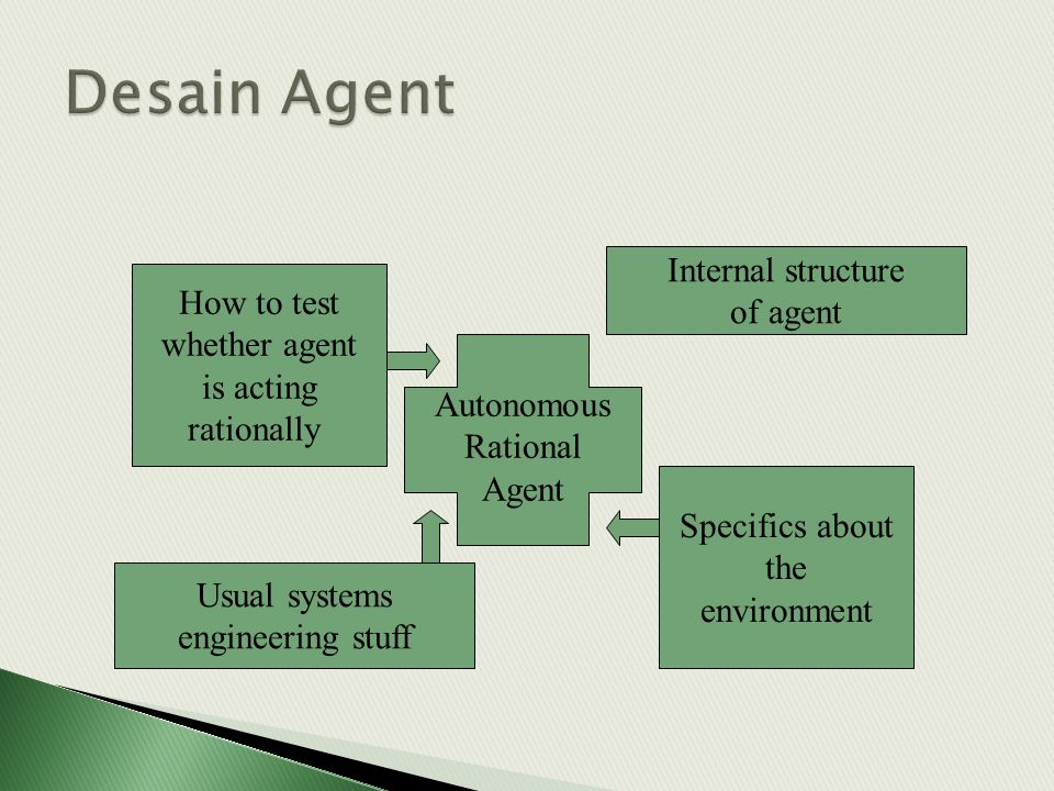 Desain Agent Internal structure of agent How to test whether agent