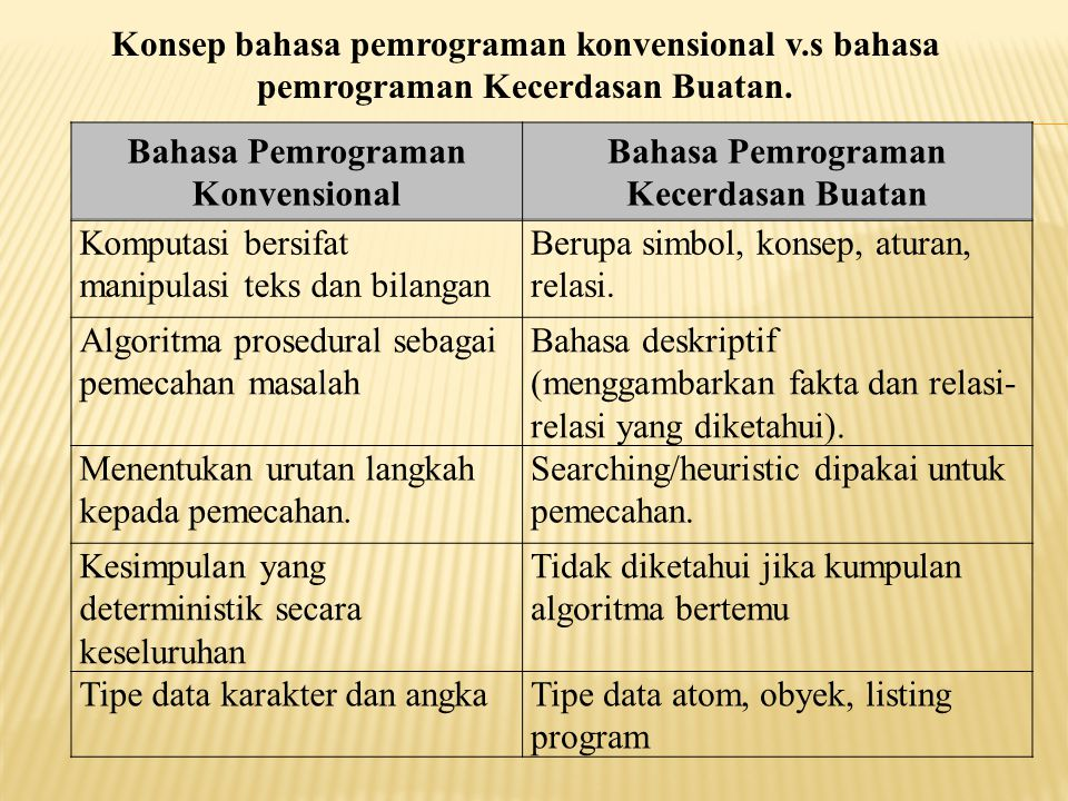 Bahasa Pemrograman Konvensional Bahasa Pemrograman Kecerdasan Buatan