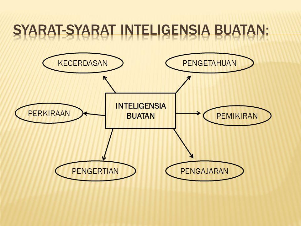 Syarat-syarat Inteligensia Buatan: