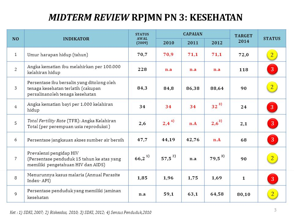 MIDTERM REVIEW RPJMN PN 3: KESEHATAN